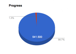 Progress so far...